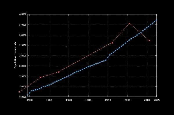 Численность 'лиц цыганской национальности' по переписи-2011 круто пошла ВНИЗ!