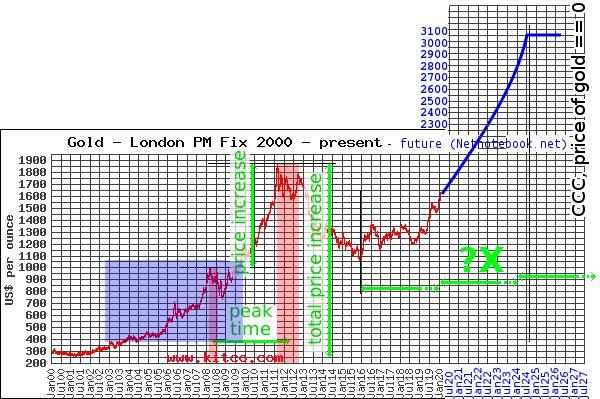 Прогноз графика цены золота до 2025 года.